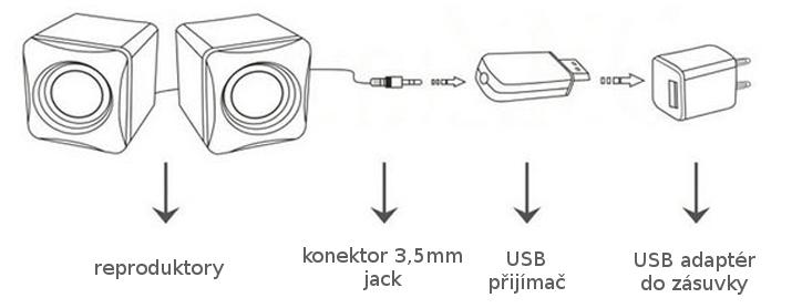 Bluetooth přijímač hifi